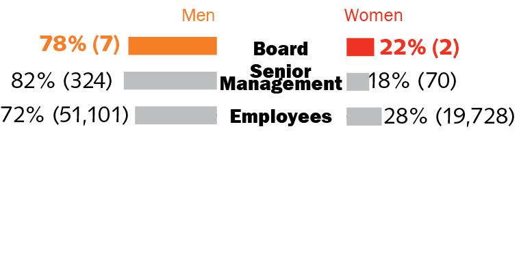 Diversity of employees, senior management and directors